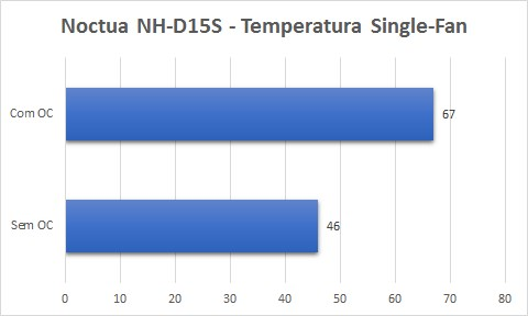 temperatura single fan