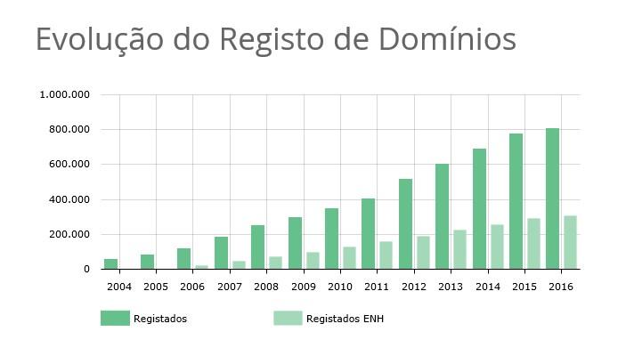 dominios .pt