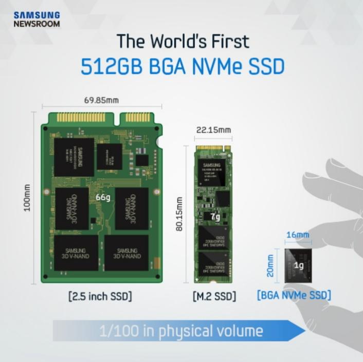 Disco SSD da Samsung - comparação
