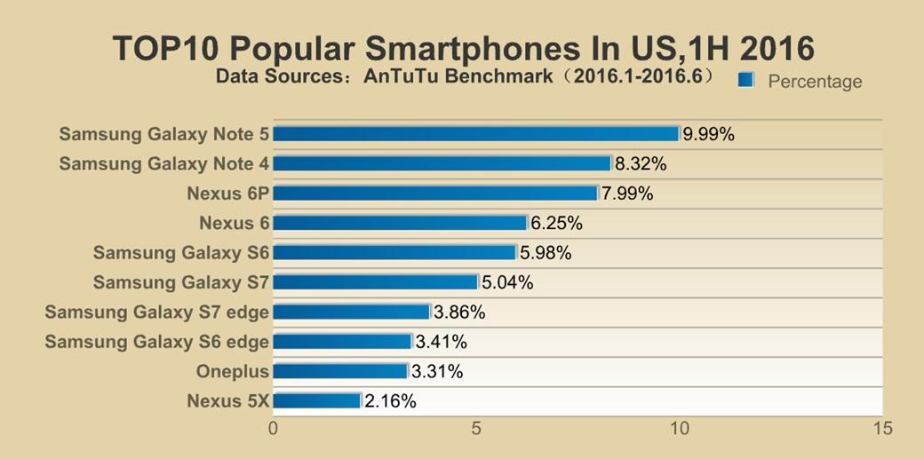 Tabela com dados dos EUA