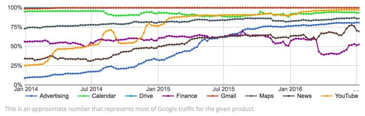 taxa de encriptação dos serviços Google