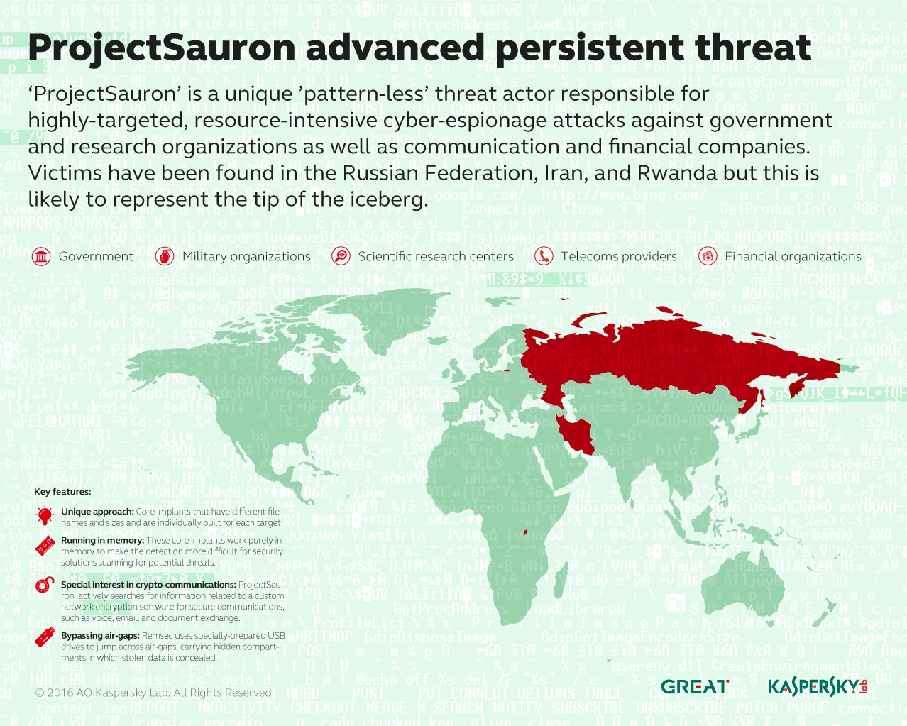 malware ProjectSauron