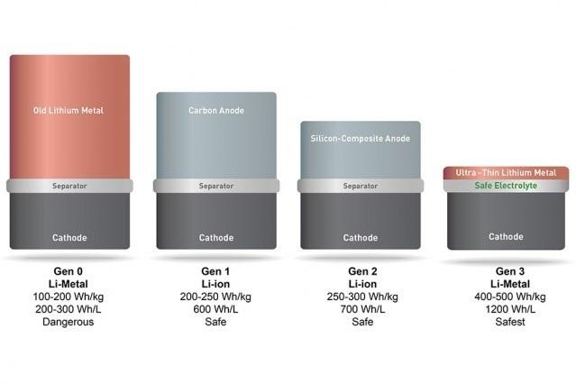 imagem do material utilizado na nova bateria