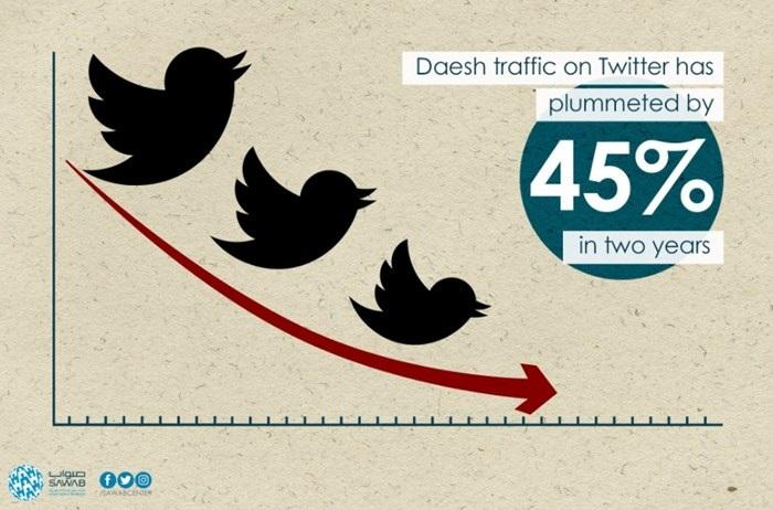 tweets de terrorismo no Twitter