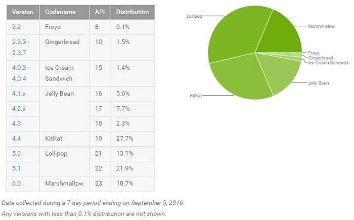 tabela com os dados de utilização