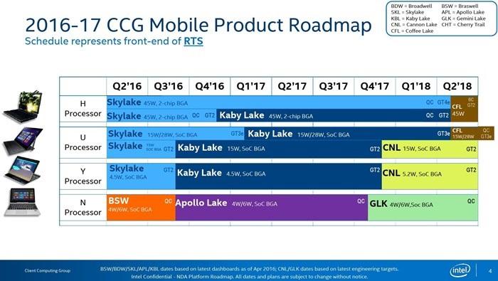 cronologia de processadores da Intel