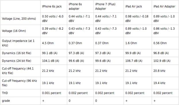 tabela com resultados