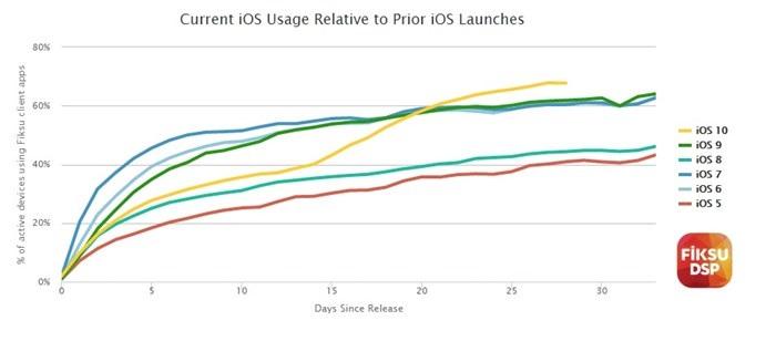gráfico com a taxa de adoção do iOS 10