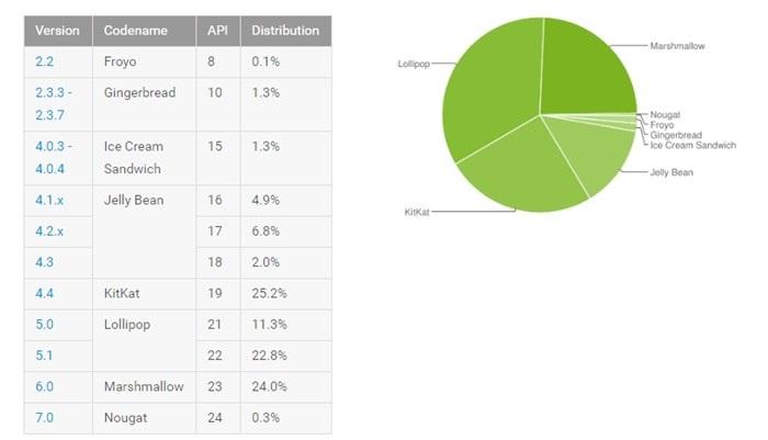 tabela de utilização do Android