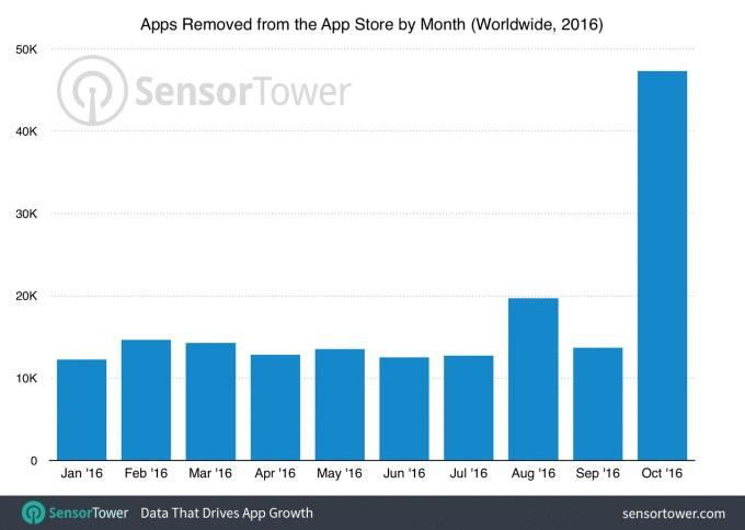 gráfico de apps removidas