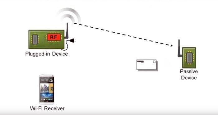 wifi passivo