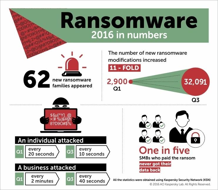 dados do ransomware em 2016