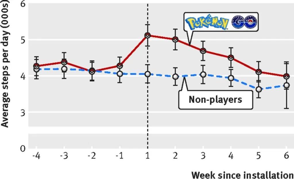 gráfico dos resultados