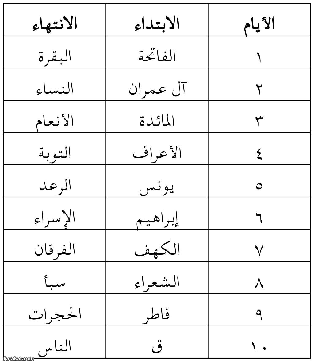 لختم القرآن مرة واحده خلال 30 يوم