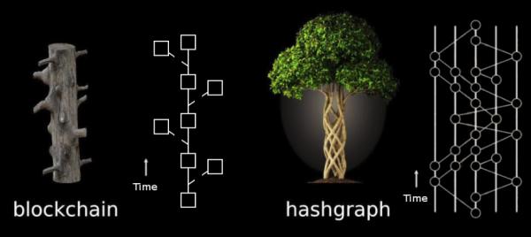 Питер Мейер – Изменения становятся все ближе. Еженедельные бюллетени Питера Hashgraph-vs-blockchain-system-600x268