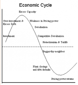 Питер Мейер - Великая Депрессия 2.0   Economic-Cycle-276x300