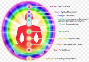 Питер Мейер - Пробуждение человечества Chakra-energy-points.png--300x209