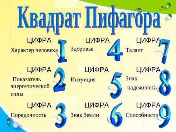 Квадрат Пифагора Kvadrat-pifagora-580x435