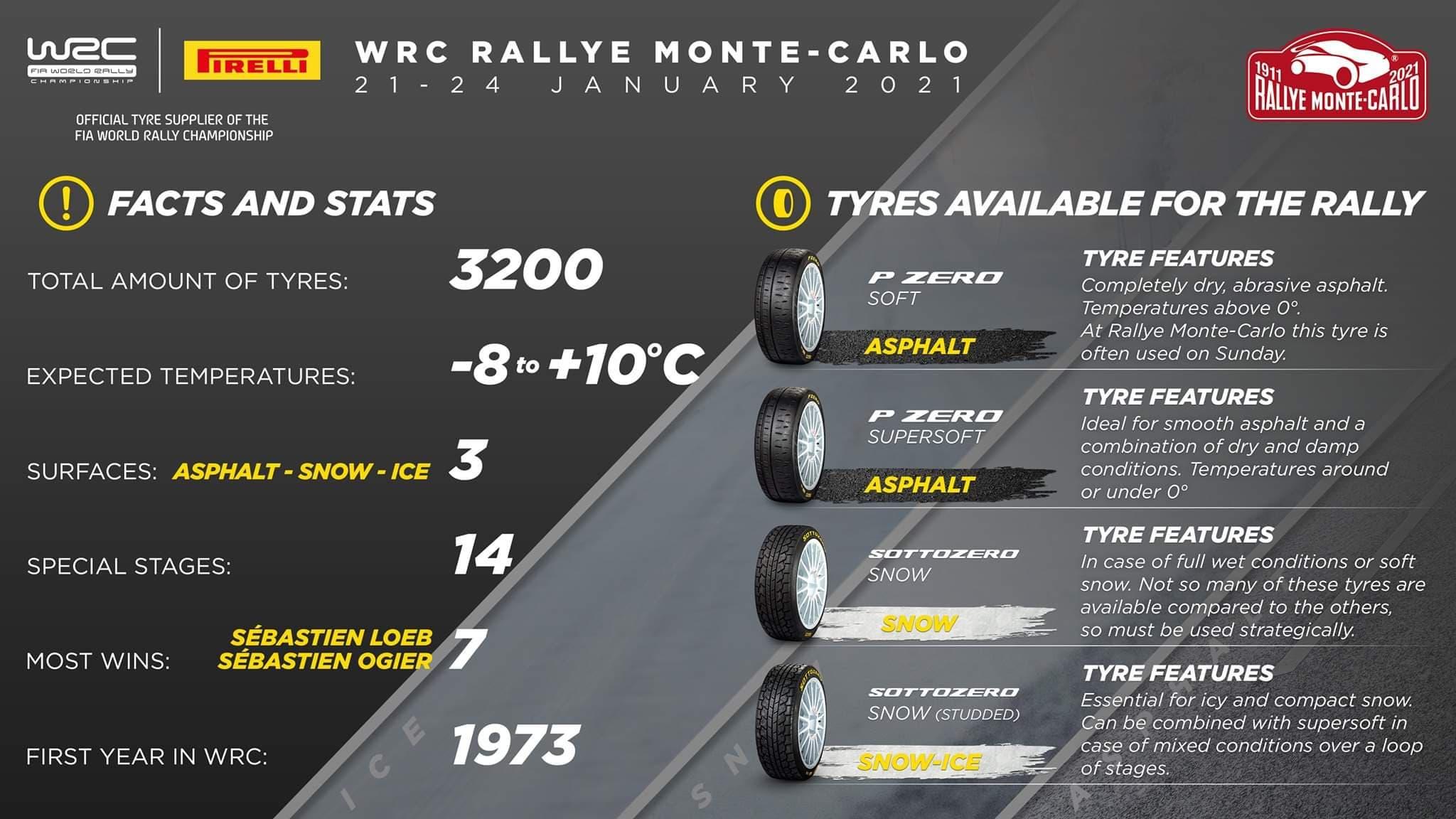 WRC: 89º Rallye Automobile de Monte-Carlo [18-24 Enero] - Página 2 Post-1181-0-11608600-1611079366