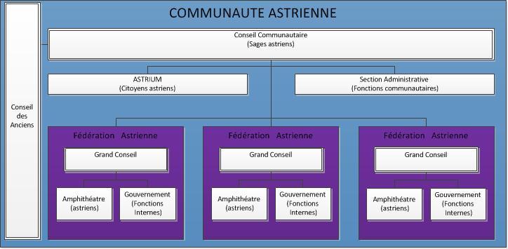 CONSTITUTION STELLAIRE ASTRIENNE Astria13