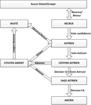 CONSTITUTION STELLAIRE ASTRIENNE Astria18