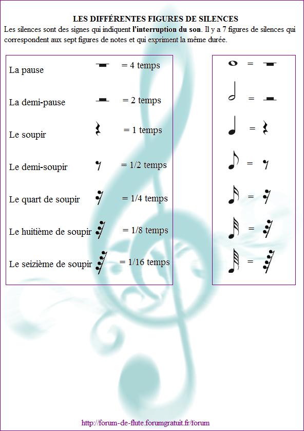 2) LES NOTES & LES SILENCES 7_figures_de_silences