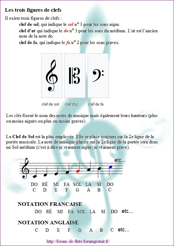 1) LA PORTÉE & LES CLÉS Cles1