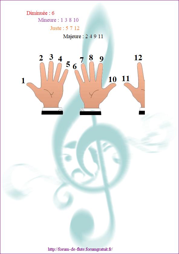 3) LE RENVERSEMENT Les_intervalles12