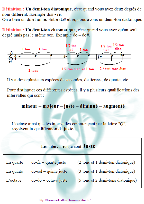 2) LA QUALIFICATION Les_intervalles6