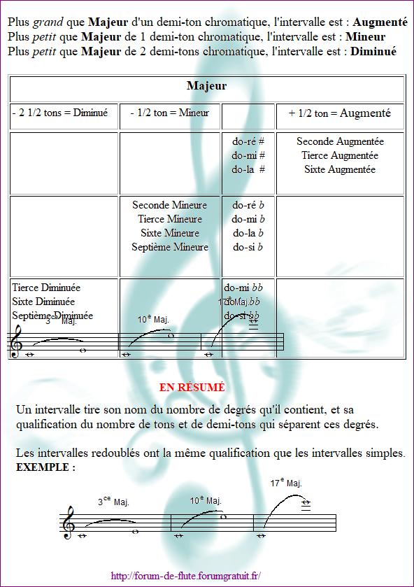 2) LA QUALIFICATION Les_intervalles8