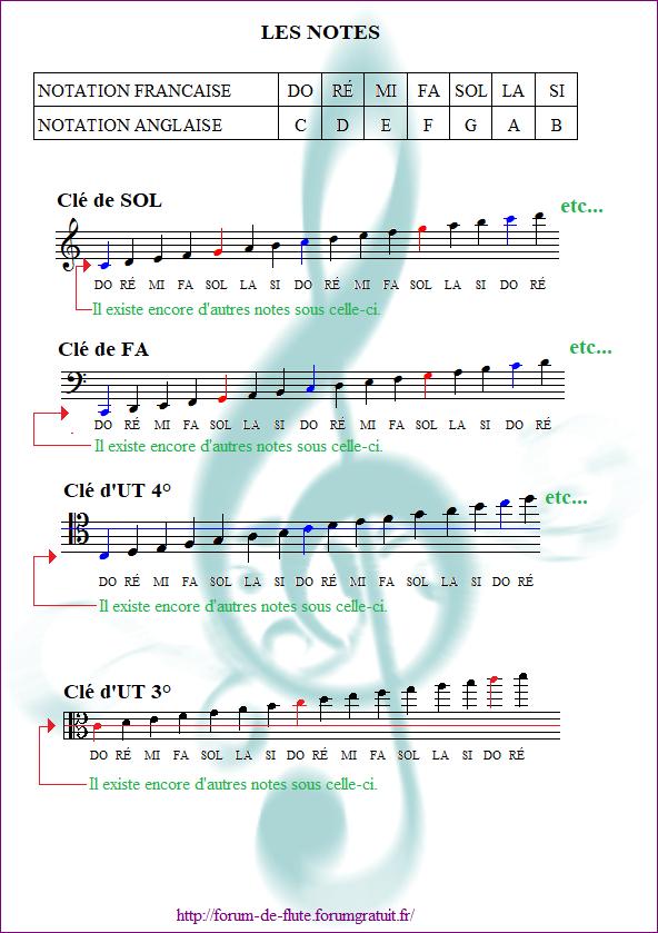 2) LES NOTES & LES SILENCES Notes2