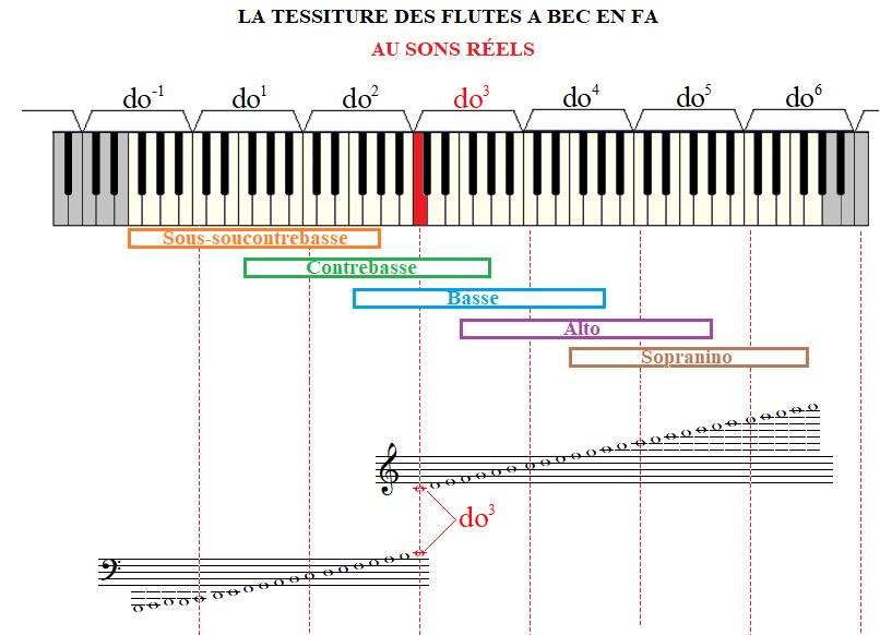 Les différentes flûtes à bec Tessiture_flute_a_bec_Fa