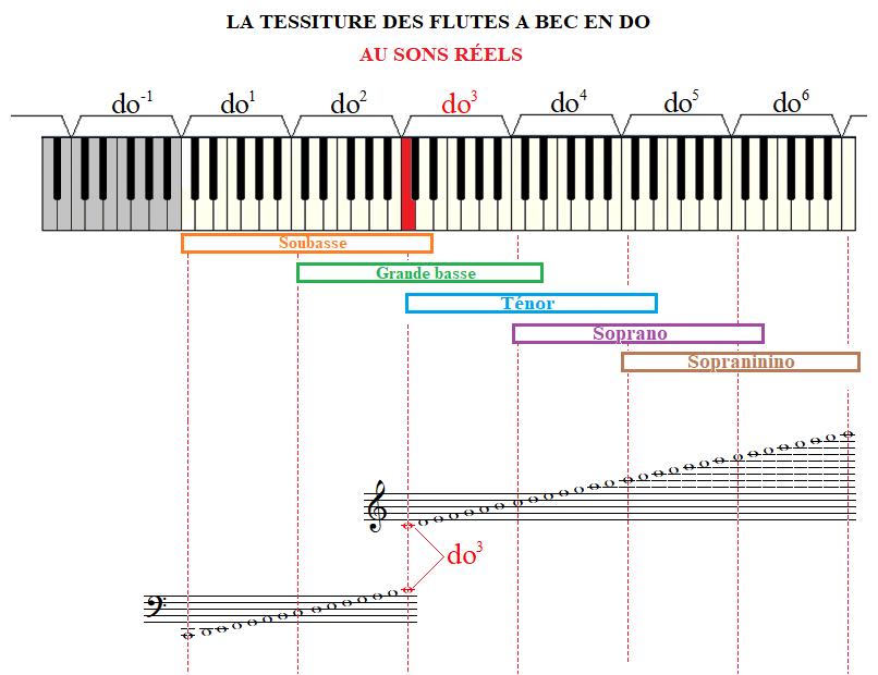 Les différentes flûtes à bec Tessiture_flute_a_bec_en_do