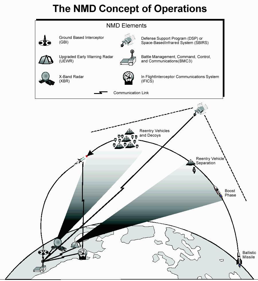 Ruski strategiski nuklearni potencijal 11692_896077961_nmd-conops