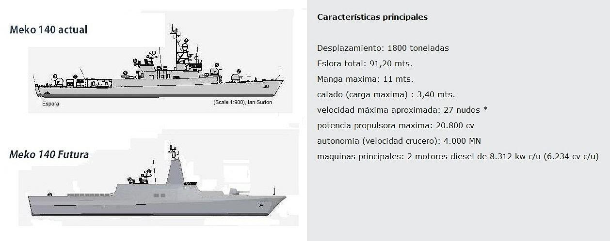 Corbetas Meko 140, una línea posible para la construccion naval militar Argentina 3350E1FF1632505D34D12E505D34B2