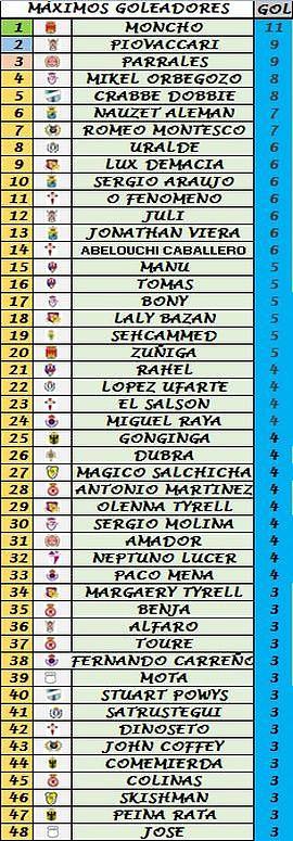 Clasificación Goleadores (Trofeo Pichichi) 020a4222c90258a77aa6a14cad18a65ao