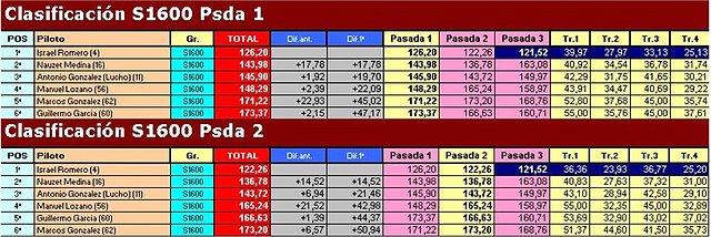 """Temporada 2009 (X RallySlot C. Insular) 18-10-09 """"Resultados"""" 0c78370a94c14dc4fed6d34d9f19fb1eo"""