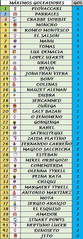 Clasificación Goleadores (Trofeo Pichichi) 1626194fa558537606cd4587bb7c8874o