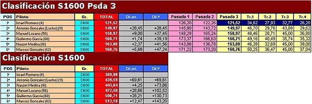 """Temporada 2009 (X RallySlot C. Insular) 18-10-09 """"Resultados"""" 1ba8981bd4e2eae900fc81415ffb87b2o"""