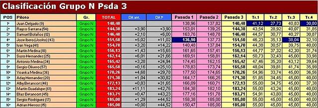 """Temporada 2009 (X RallySlot C. Insular) 18-10-09 """"Resultados"""" 286e2003118ec825fac591029151f676o"""