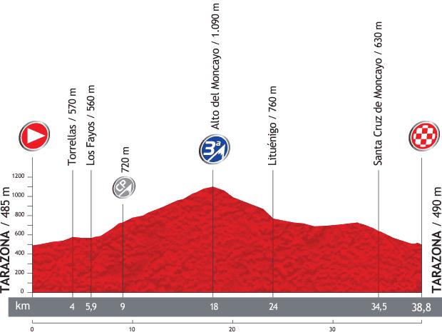 Vuelta a España 2013 32ef074b0ef8e5a3aa035401dcd361b6o