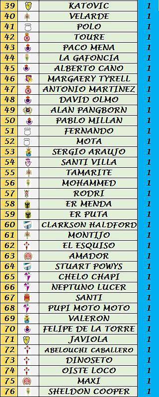 Clasificación Goleadores (Trofeo Pichichi) 3f3e3f59fd8e9c239790cb72923011e1o