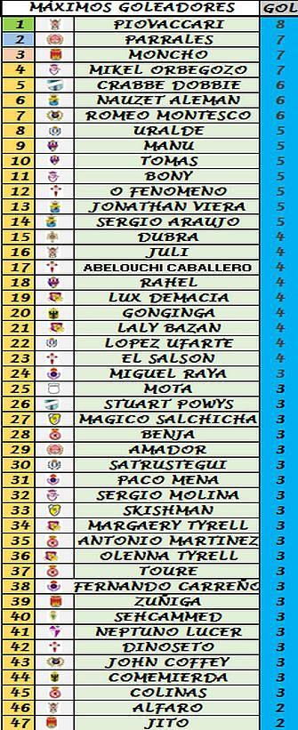 Clasificación Goleadores (Trofeo Pichichi) 524b6915ff0cbe99437864f23deebf1bo