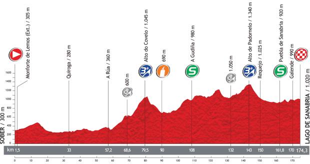 Vuelta a España 2013 54c5593f3962acda1935a1de9dda5179o