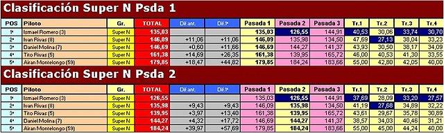 """Temporada 2009 (X RallySlot C. Insular) 18-10-09 """"Resultados"""" 58de5c837e4df9c194a943f621a797b1o"""