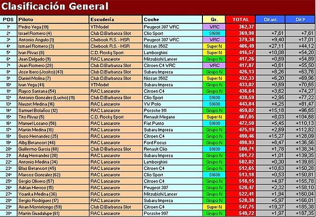"""Temporada 2009 (X RallySlot C. Insular) 18-10-09 """"Resultados"""" 59ceb500d14ed4dcb218a20e7d43f146o"""