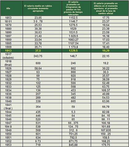 Salarios, precios y poder adquisitivo en la Unión Soviética 8e623bbcfc145a696b7b8dc00d852834o