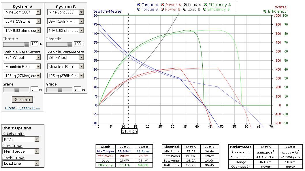 Simulador de ebikes.ca: prueba configuaciones de motores, baterías, tus condiciones... A1ef77c4f67f48433f8d10ca87d24bd6o