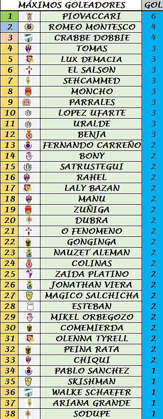 Clasificación Goleadores (Trofeo Pichichi) A7d70dffaf83e66970d0ebdccd9aeb6ao