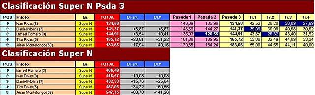 """Temporada 2009 (X RallySlot C. Insular) 18-10-09 """"Resultados"""" B026e597852c73dc47032461085d676co"""